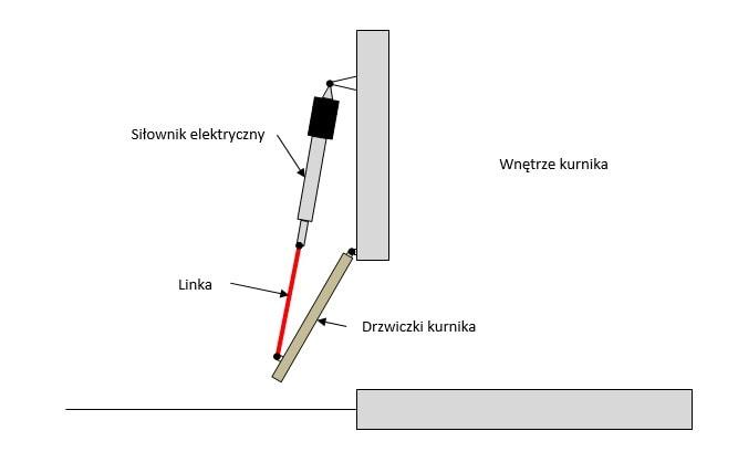 automatyczne drzwi do kurnika montaż